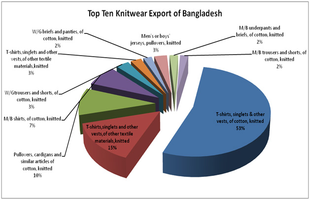 Export Promotion Bureau of Bangladesh-Government of the